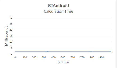 rtandroidcalculationtime.png